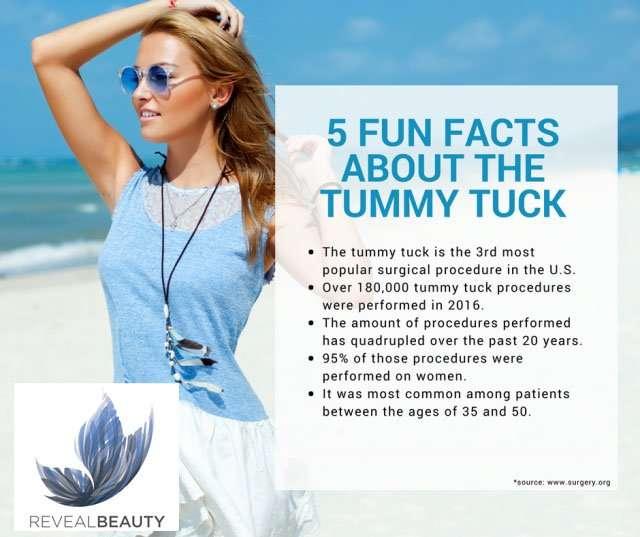 Tummy Tuck at Reveal Beauty